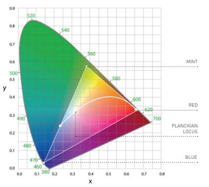 CIE-chart.jpg#asset:44715