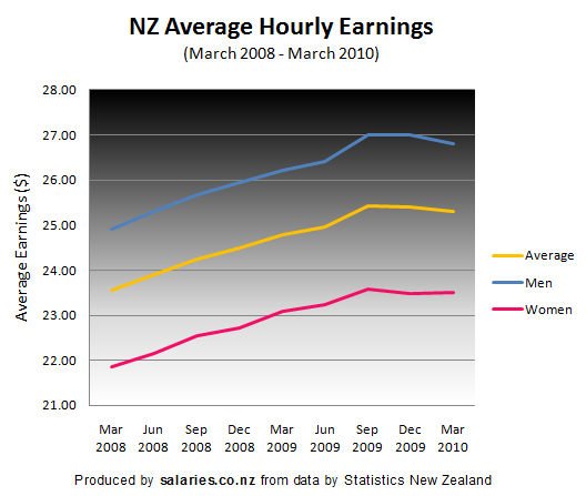 NZ average hourly earnings to March 2010