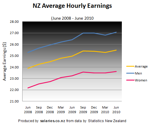 NZ average hourly earnings to June 2010