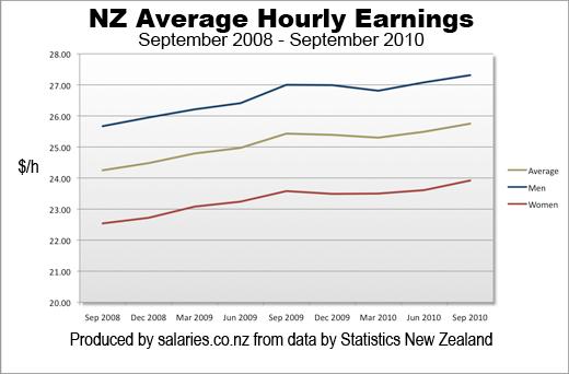 NZ average hourly earnings to September 2010