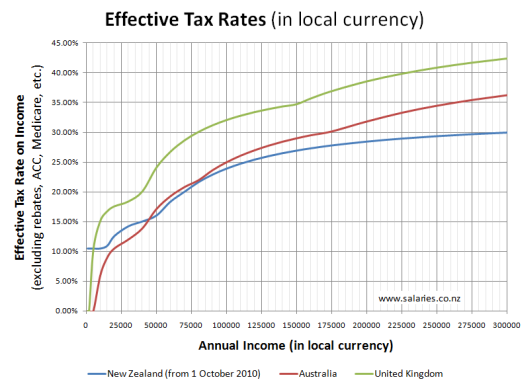 Tax Rates Compared - NZ,AU,UK (in local currency)