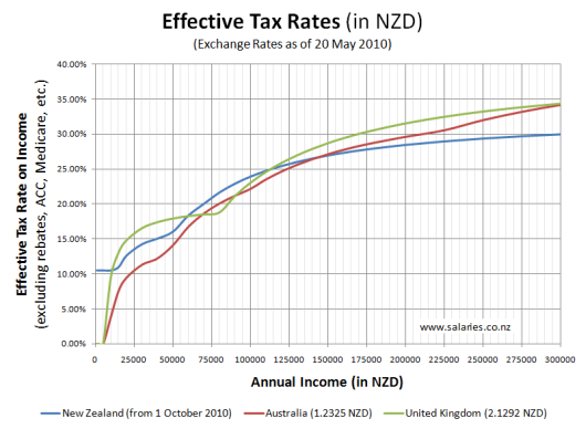 Tax Rates Compared - NZ,AU,UK (in NZD)