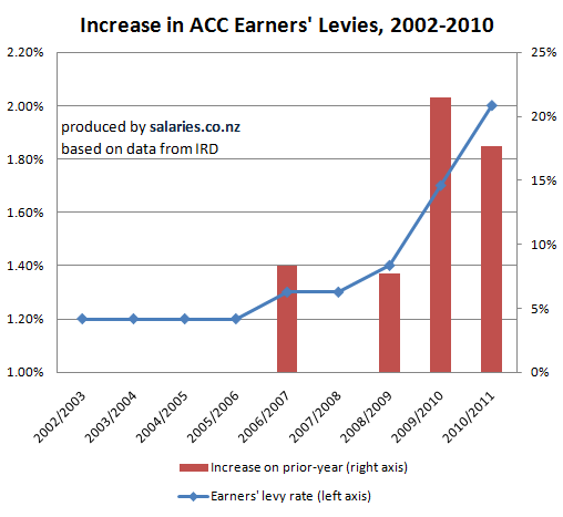 Increase in ACC Earners Levies, 2002-2010
