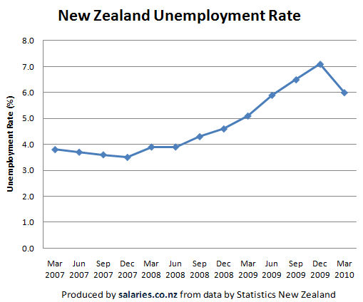 NZ unemployment rate 2007 to 2010