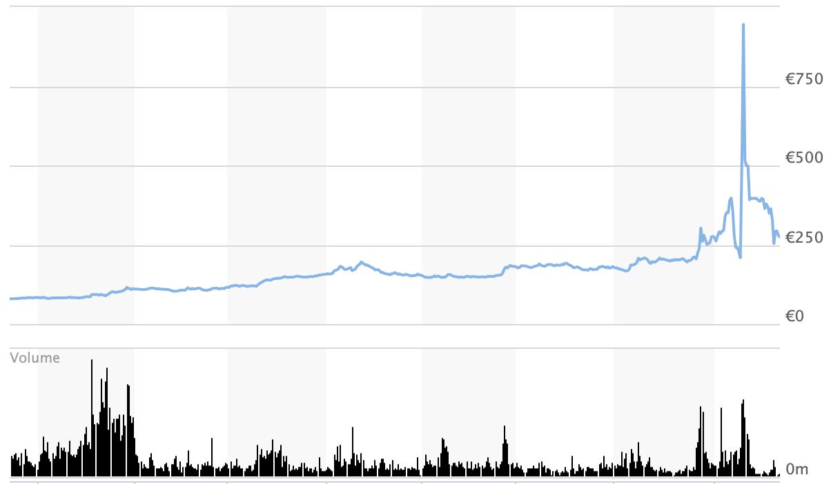 Volkswagen Share Price