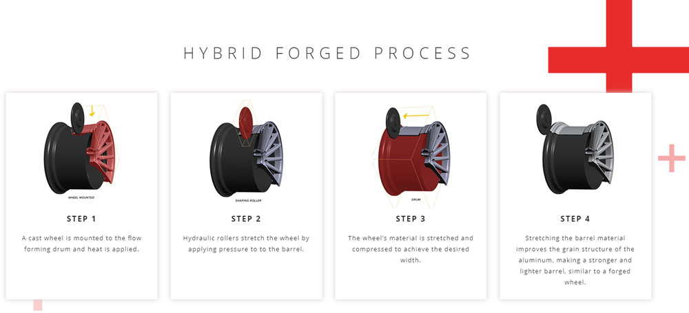 HF-2 Hybrid Forged Process