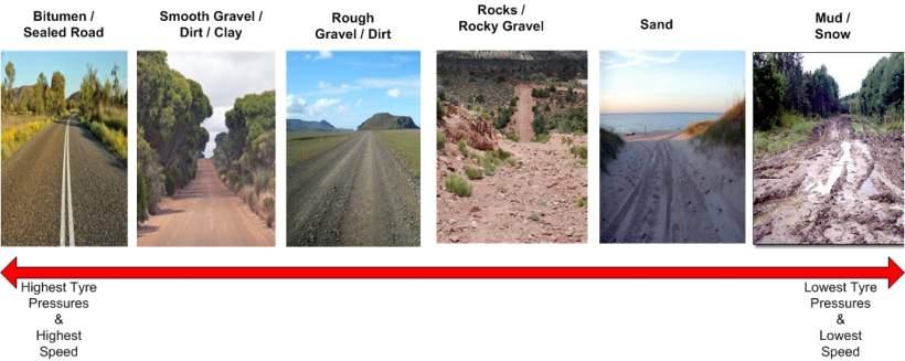 Different PSI for different terrain diagram