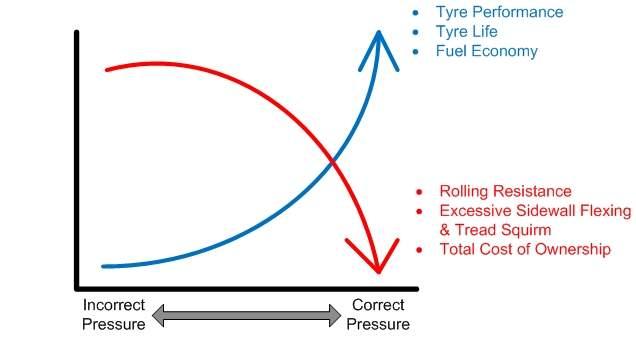 Advantages of correct air pressure