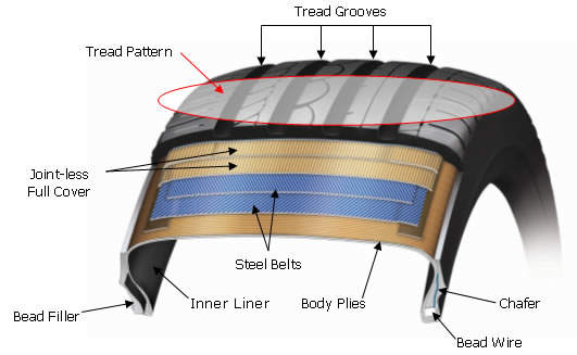 Tyre Construction Diagram