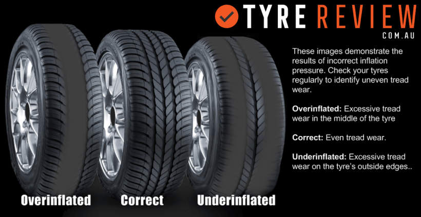 Effects of under and over inflation of tyres