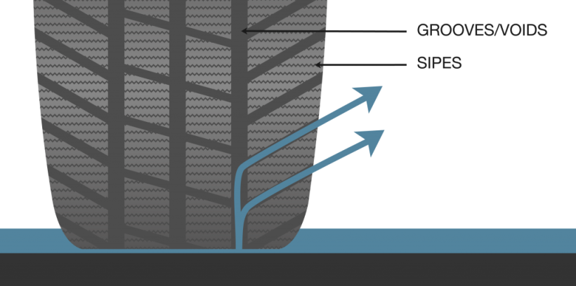 Tyre Sipes Diagram