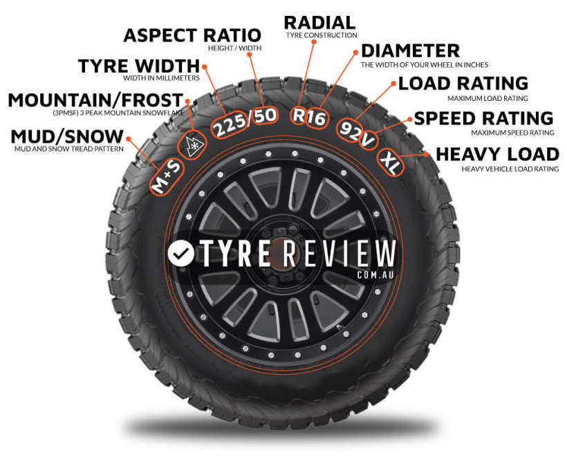 Diagram explaining how to find you tyre size on a tyre.