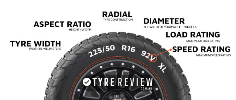 Tyre Speed rating on Tyre Diagram