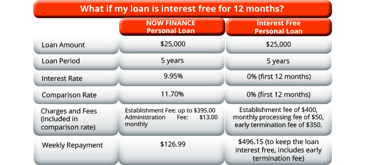 Are Interest-Free Loans Really Interest-Free? | Consumer IQ | NOW FINANCE