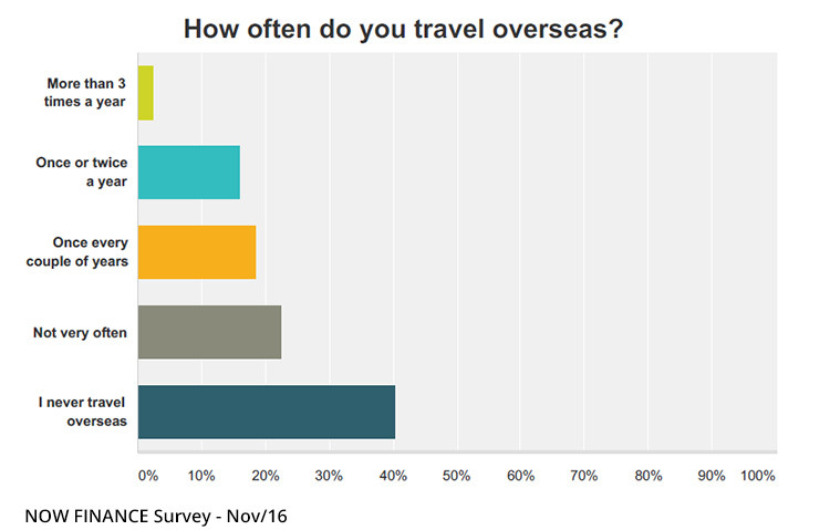 Survey Shows 40 of Australians Never Travel Overseas_graphy