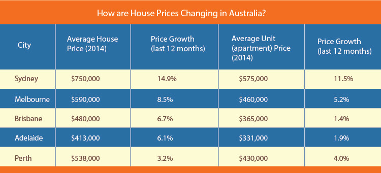 How Much Does the Australian Dream Actually Cost_4