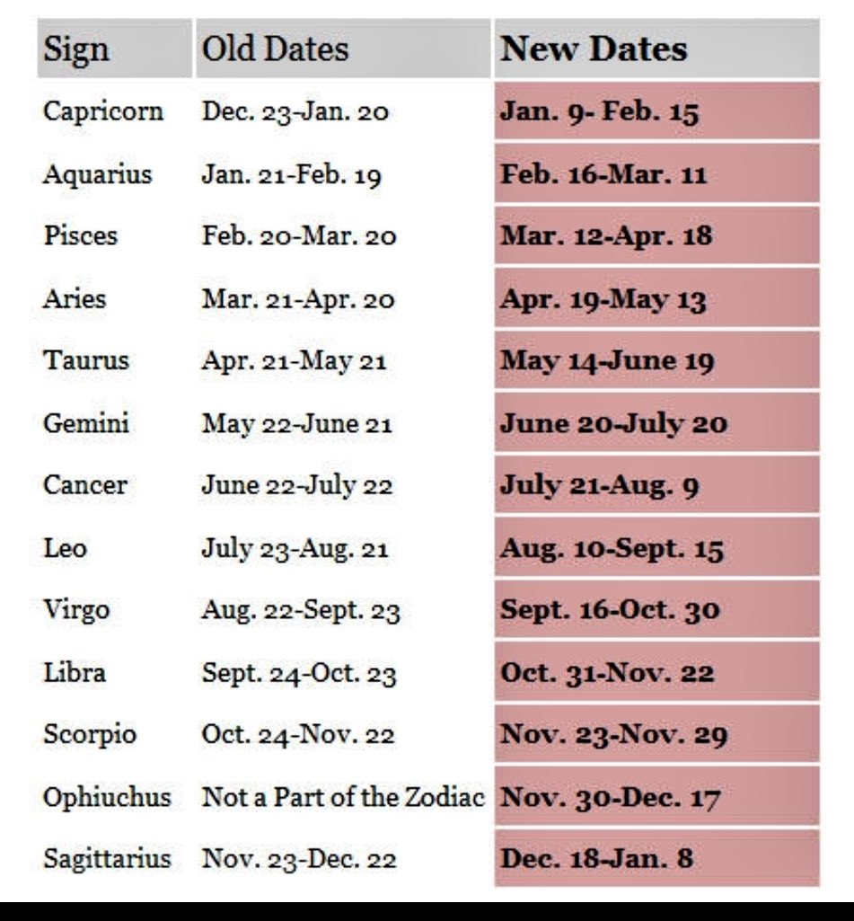 Star sign dates in Australia