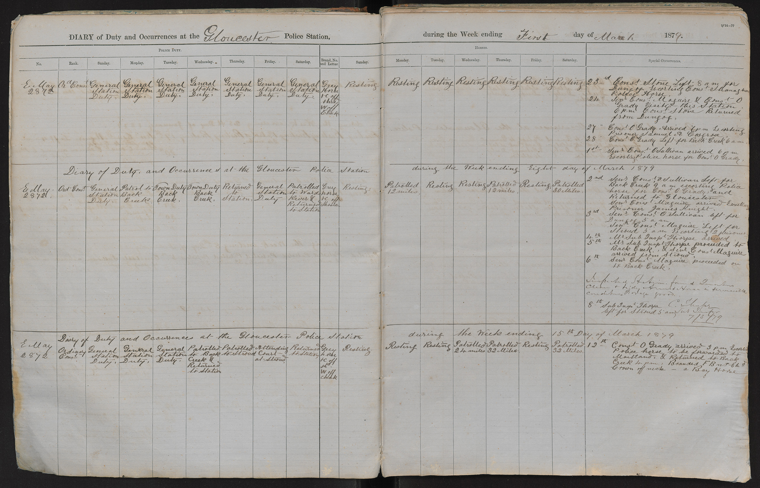Diary of duty and occurrences at the Gloucester Police Station during the week ending the 1st day of March 1879