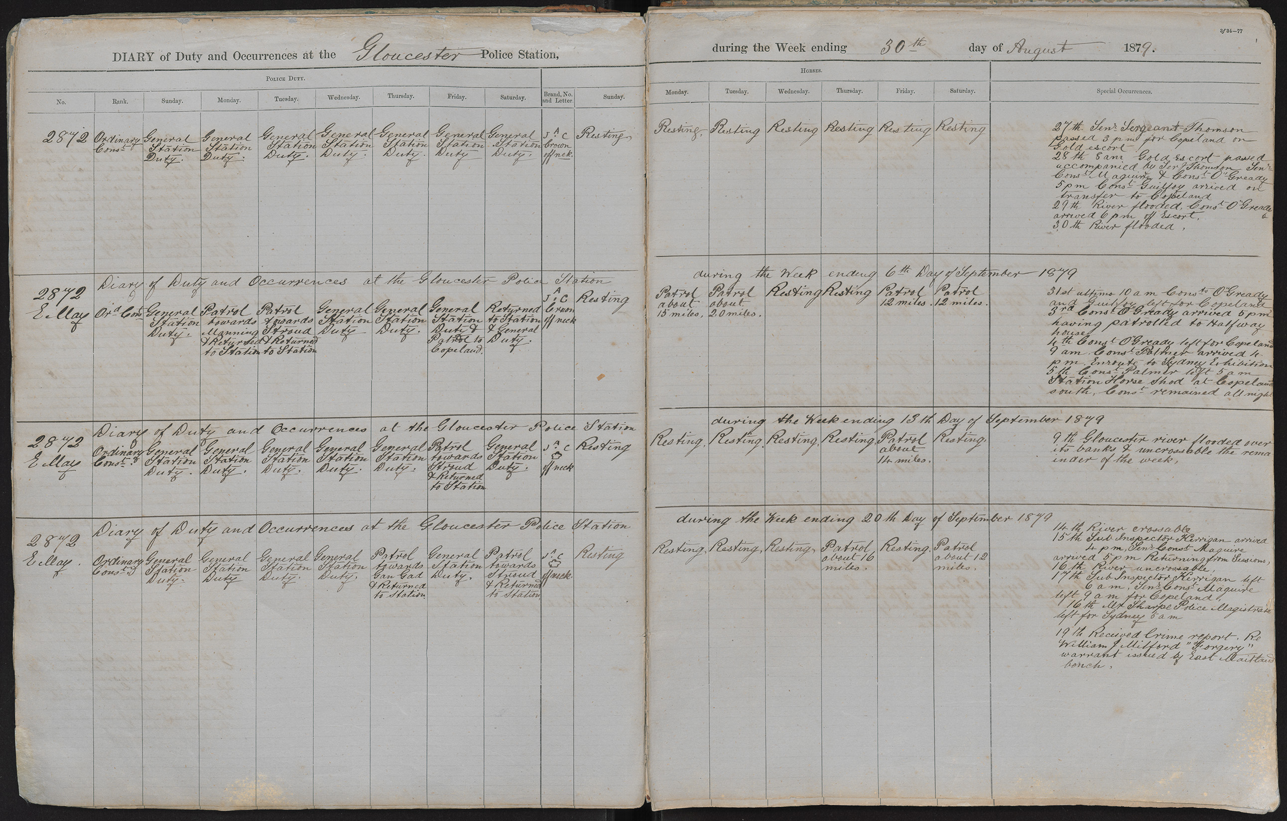 Diary of duty and occurrences at the Gloucester Police Station during the week ending the 30th day of August 1879