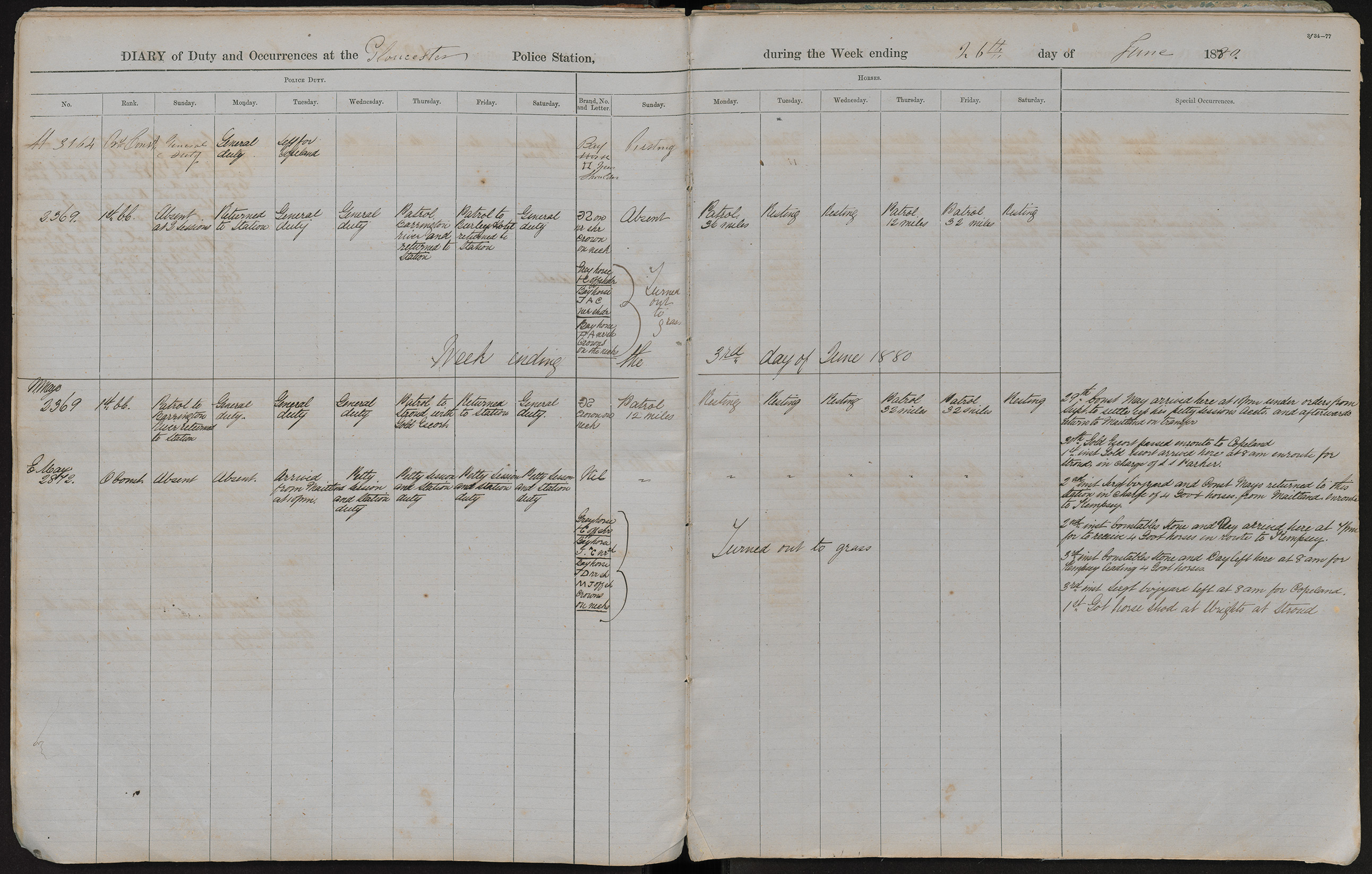 Diary of duty and occurrences at the Gloucester Police Station during the week ending the 26th day of June 1880