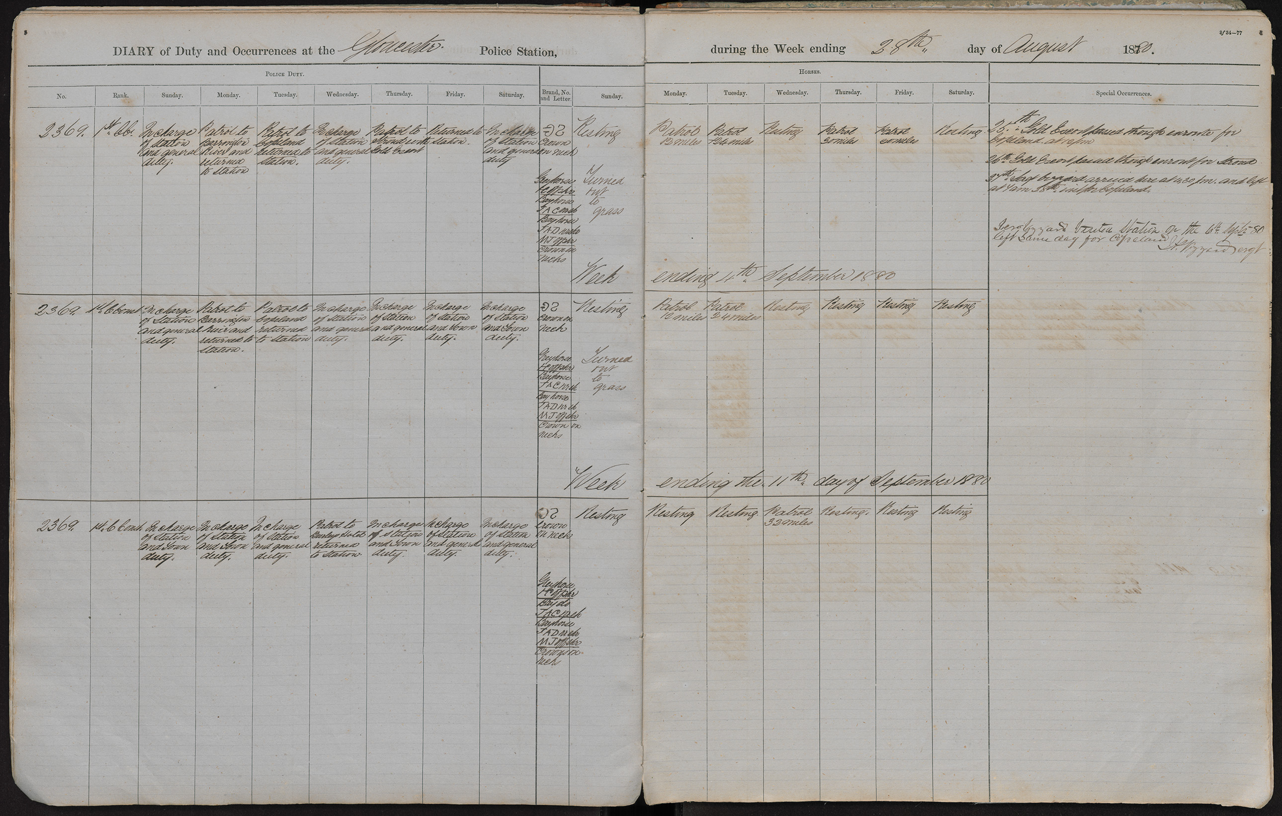 Diary of duty and occurrences at the Gloucester Police Station during the week ending the 28th day of August 1880