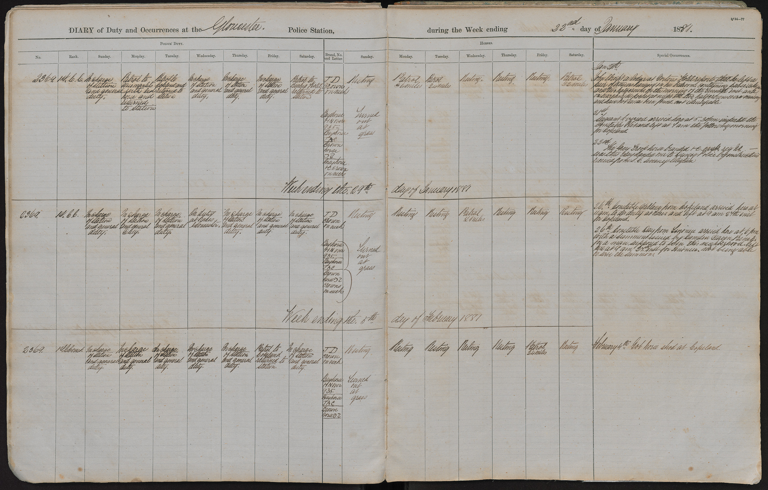 Diary of duty and occurrences at the Gloucester Police Station during the week ending the 22nd day of January 1881