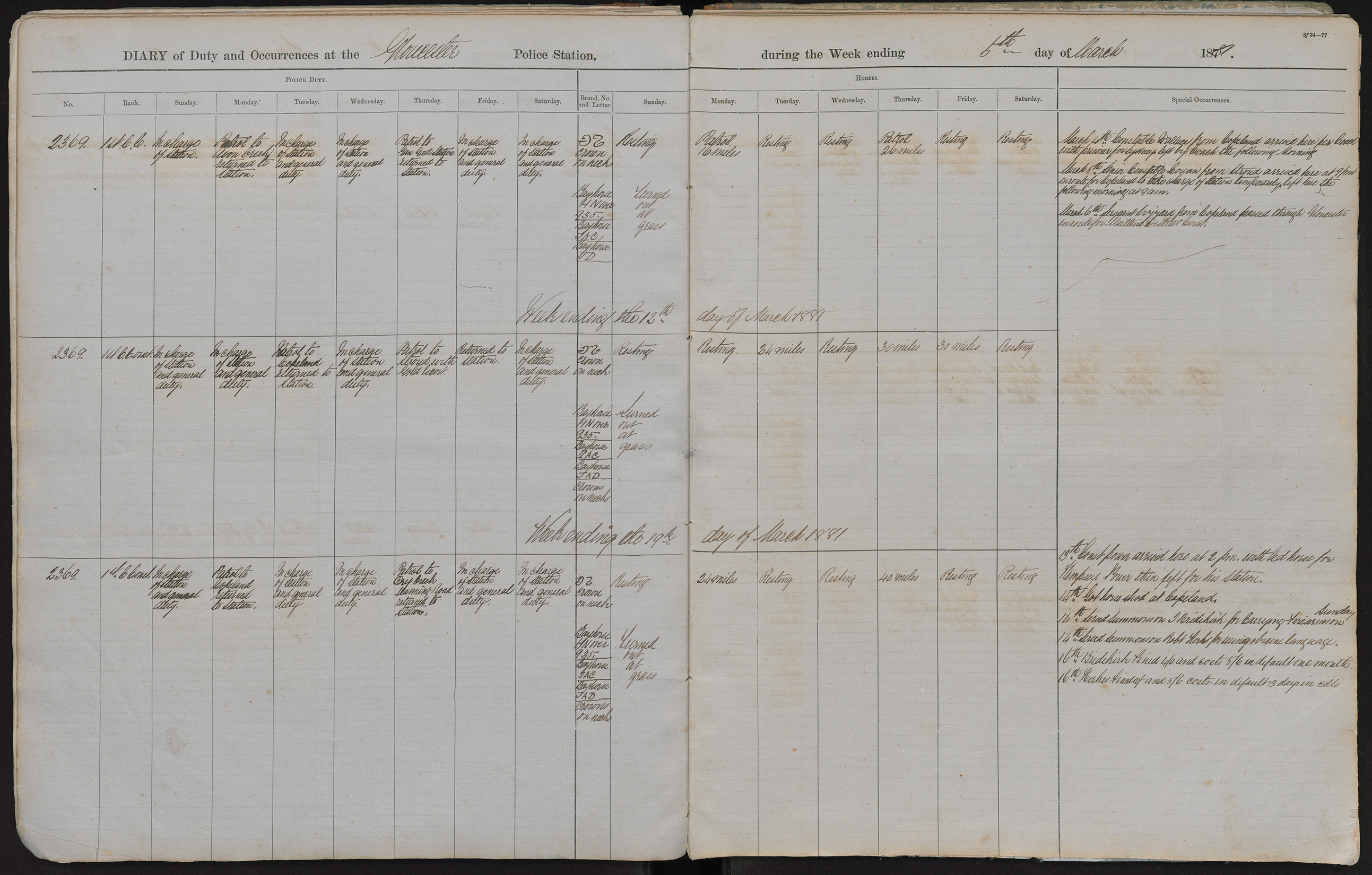 Diary of duty and occurrences at the Gloucester Police Station during the week ending the 6th day of March 1881