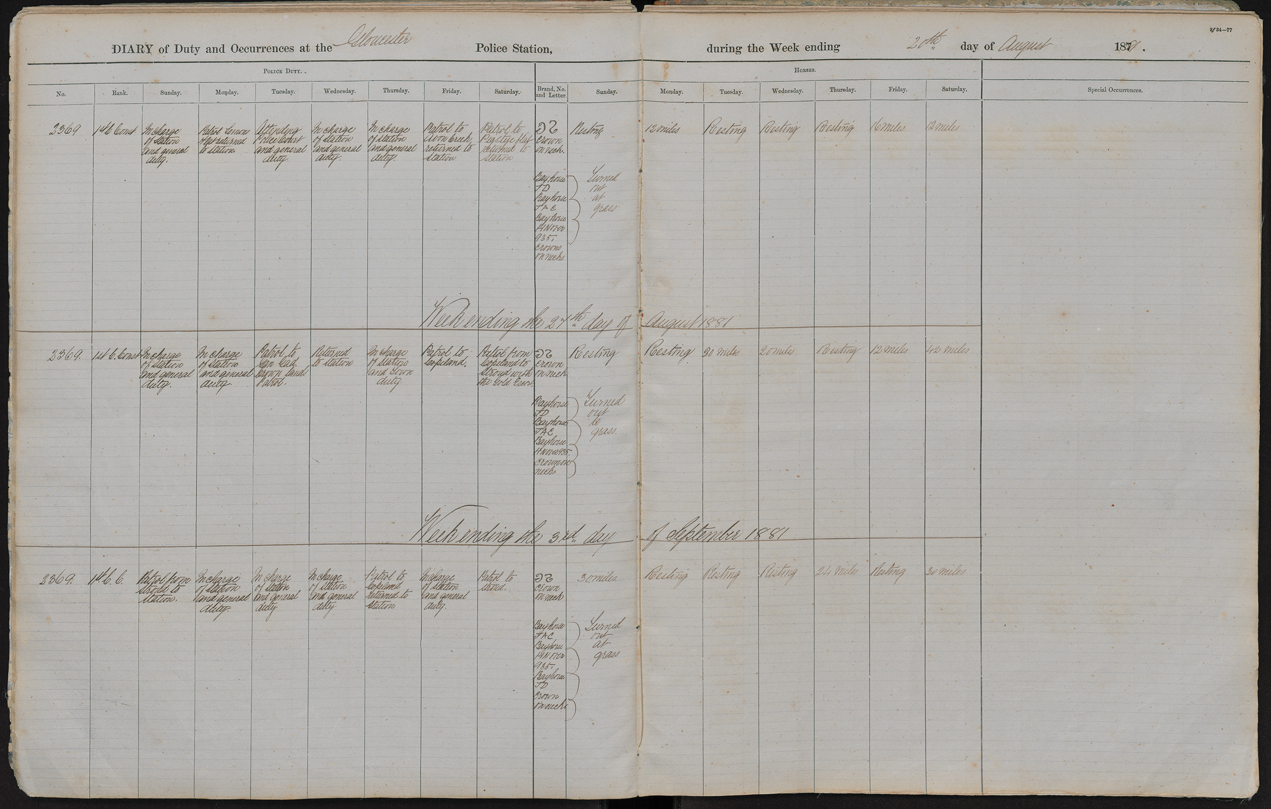 Diary of duty and occurrences at the Gloucester Police Station during the week ending the 20th day of August 1881