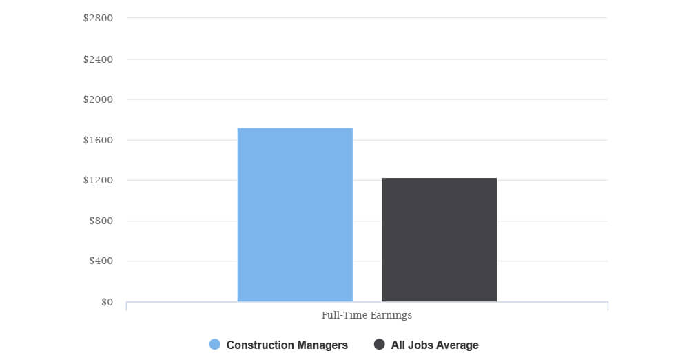 Average construction manager salary after completing construction management course