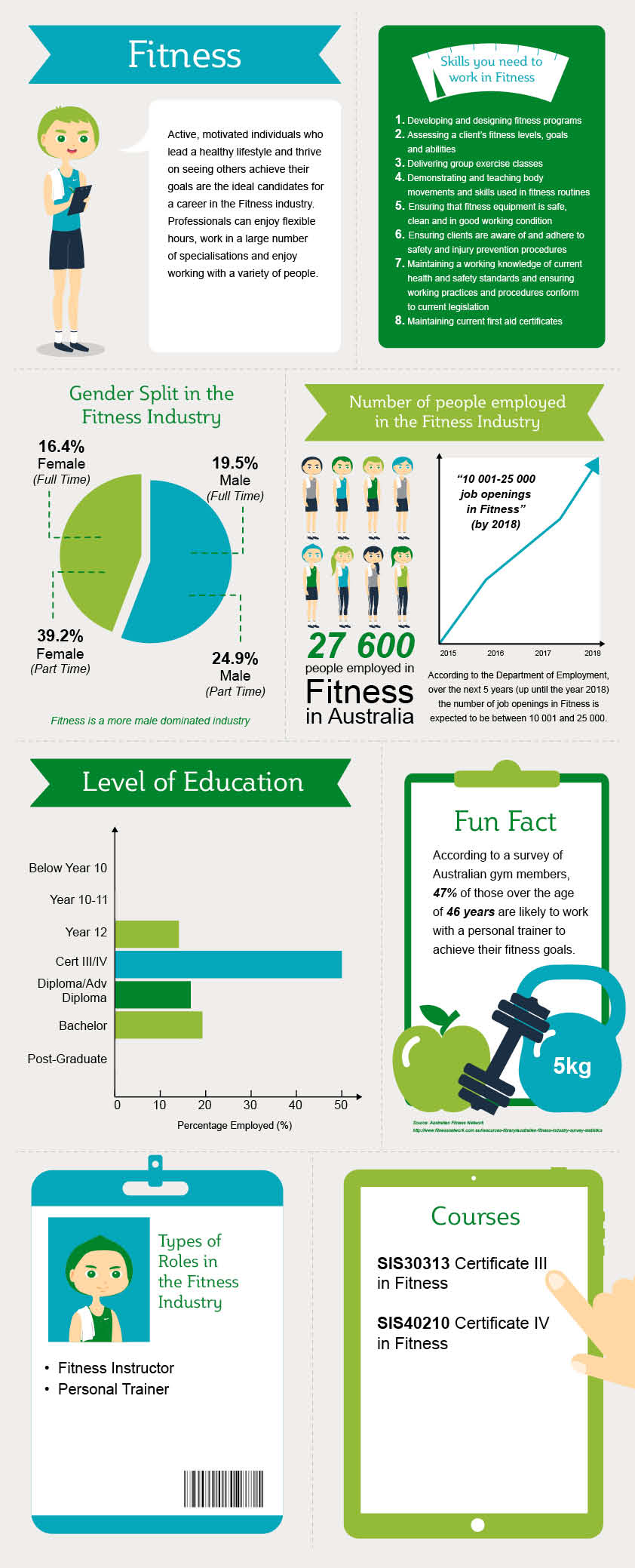 Fitness Industry Infographic