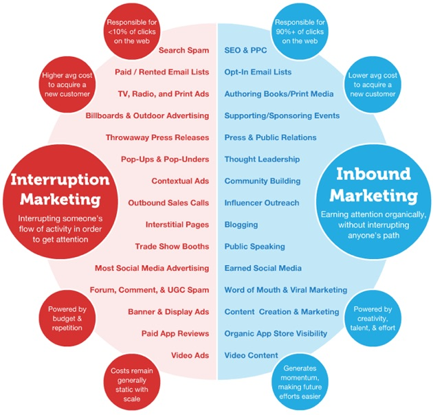 Moz diagram of Interruption marketing vs Inbound Marketing