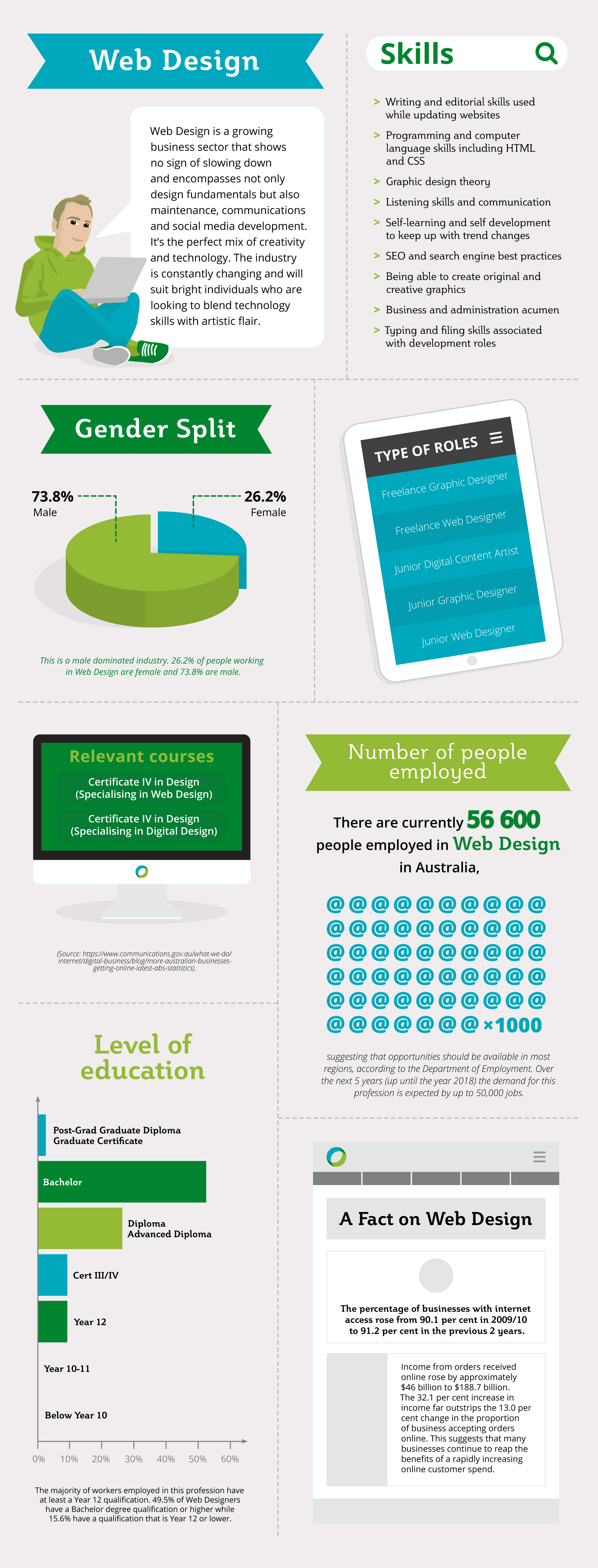 Infographic: Career in Web Design