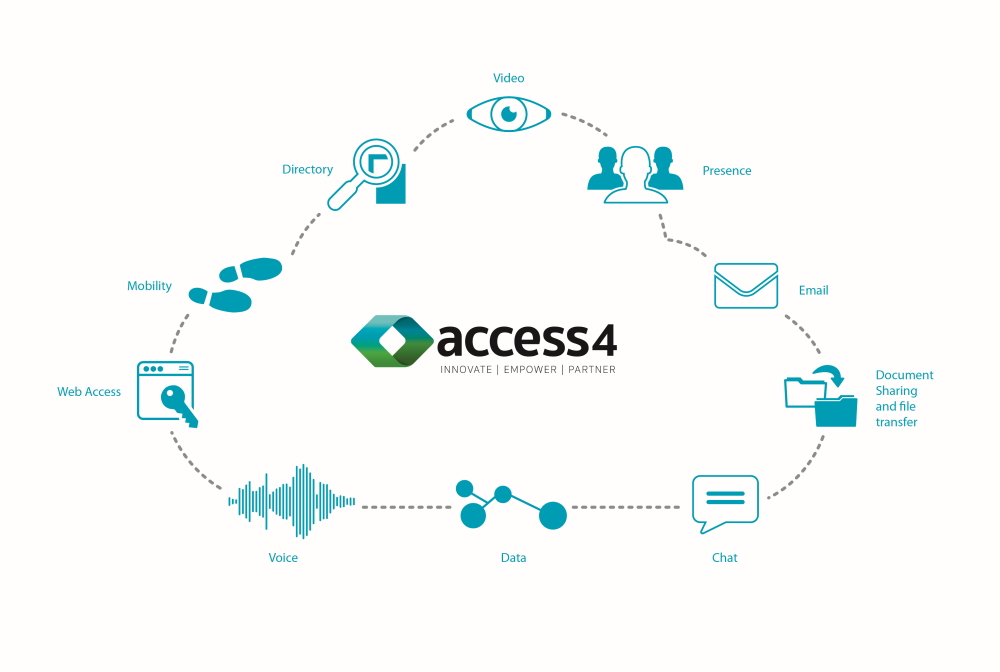 XRX Voice Access 4 solutions