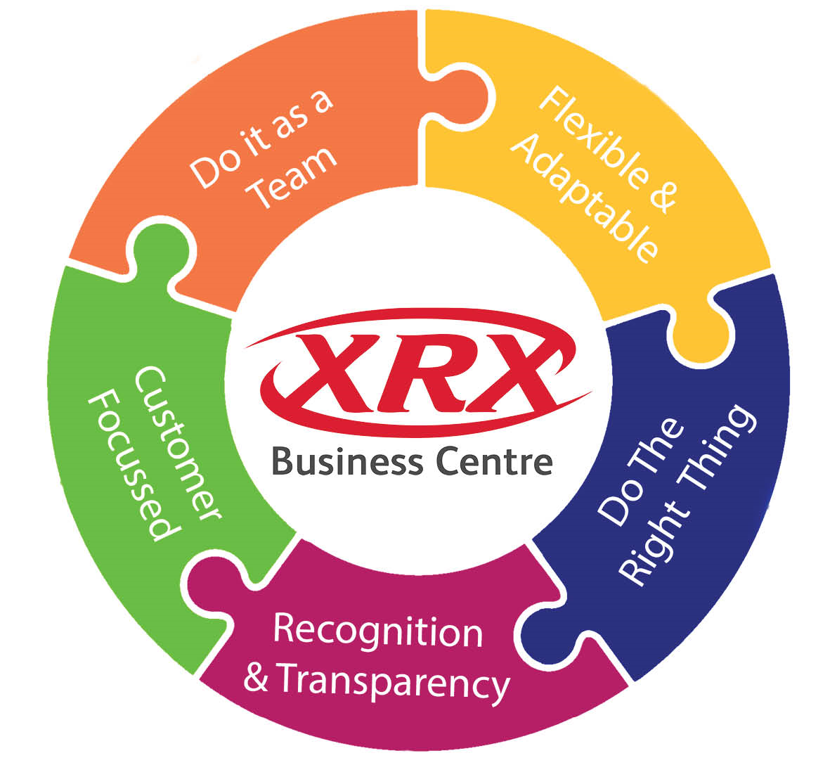 XRX Business Values