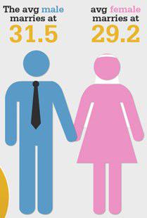 Weddings In Australia Infograph | Polka Dot Bride