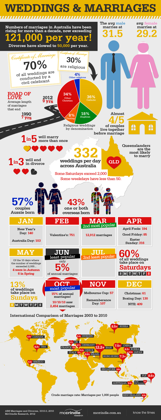 Weddings and Marriages McCrindle Research 2012 A Look Back At Polka Dot Wisdom 2012