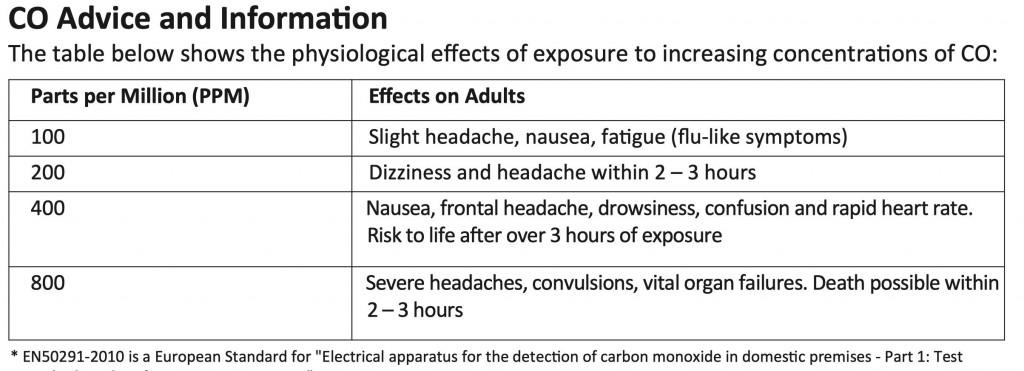 Carbon Monoxide Poisoning And Carbon Monoxide Monitors Port Cygnet