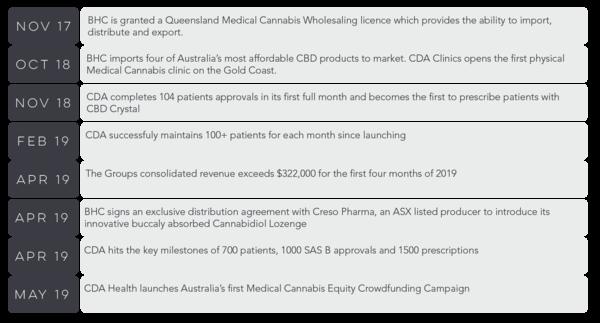 CDA Health Milestone table