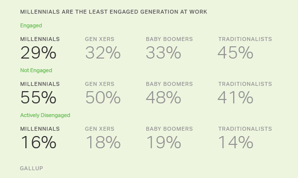 Gallup found that of the 71% of Millennials, 16% are actually disengaged in the workplace