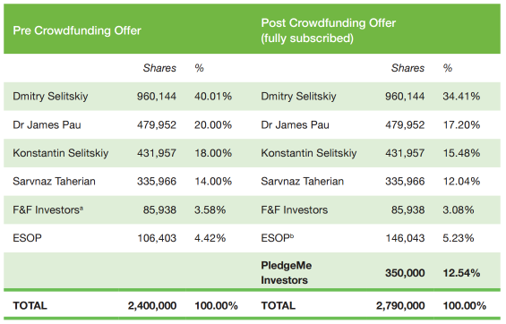 TW Shareholdings