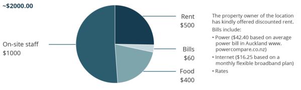 Pie graph showing the split of weekly costs.