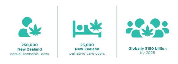 250,000 New Zealand  casual cannabis users, 25,000 New Zealand  pallative care users, Globally $150 billion  by 2025