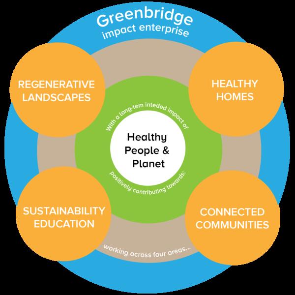Greenbridge Impact Intent