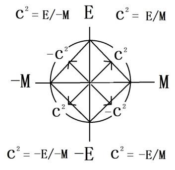 Einstein geometry