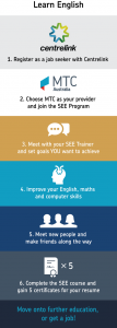 Infographic displaying how you can apply to enrol in the Skills for Education & Employment program with MTC