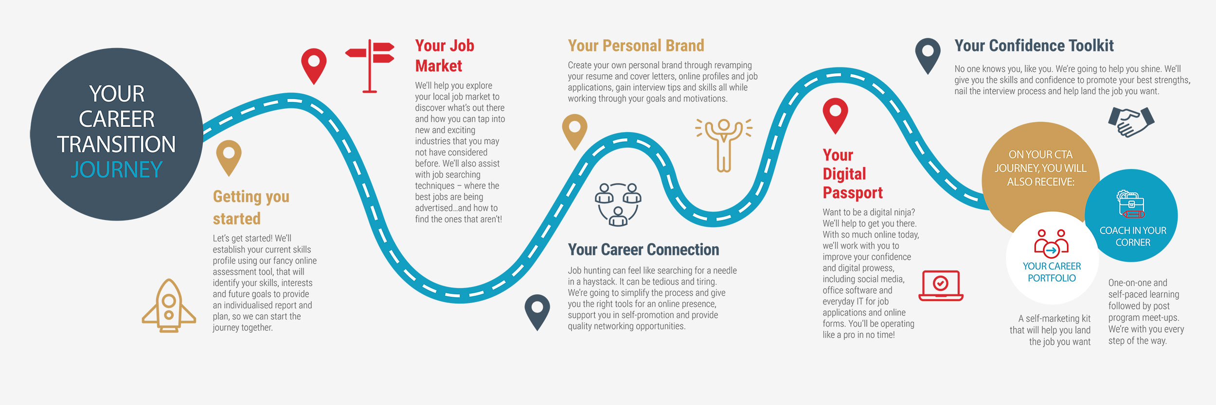 Career Transition Journey