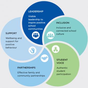 wellbeing framework for australian students