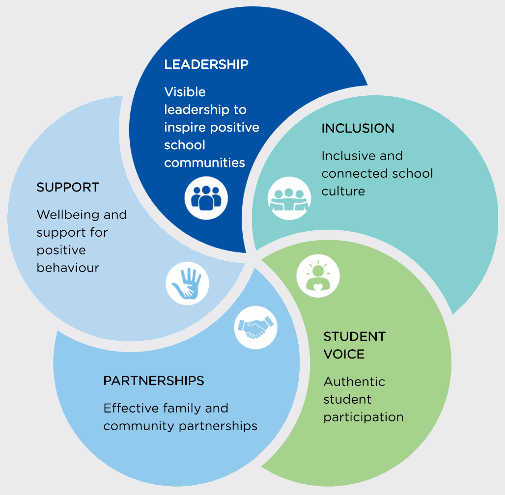 wellbeing framework for australian students