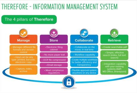 best document management system 2015
