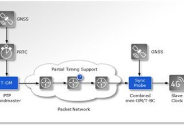 Assisted partial timing support: Assured delivery of precise time and phase synchronisation